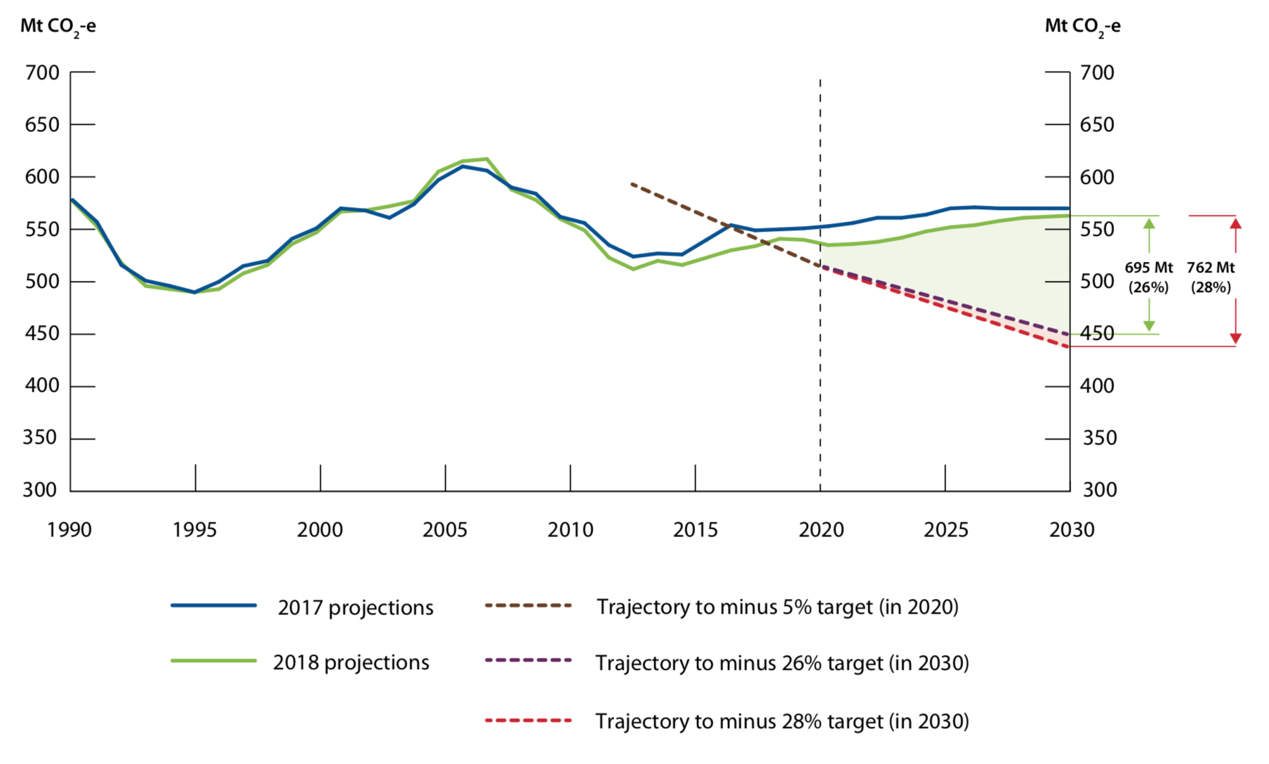 Emissions_projections_2018